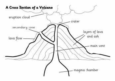 parts of a volcano labeling worksheet teachervision