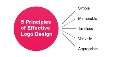 5 principles for effective logo design