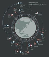 infographics made '�'��€�'�'��€�during 2011 for the Russian news agency RBC #infographic