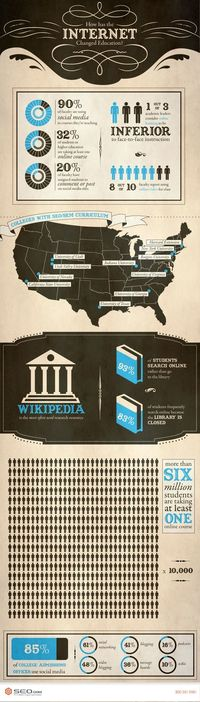 How the Internet has changed education