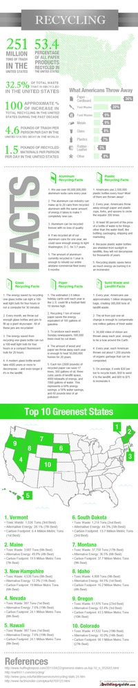 [INFOGRAPHIC] Recycling Guide and Green Facts