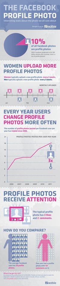 The Facebook profile photo #infographic